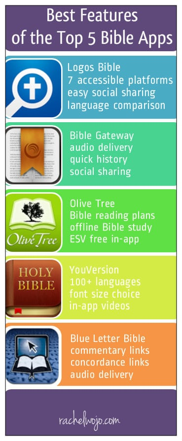 Best Features of the Top Bible Apps
