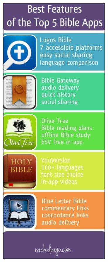 Best Features of the Top Bible Apps - RachelWojo com